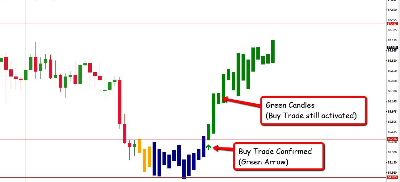 EFC Indicator- The Best MT4 Trading Indicator - Trading