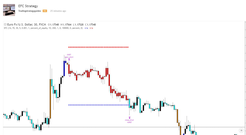 Tradingview Take Profit Strategy