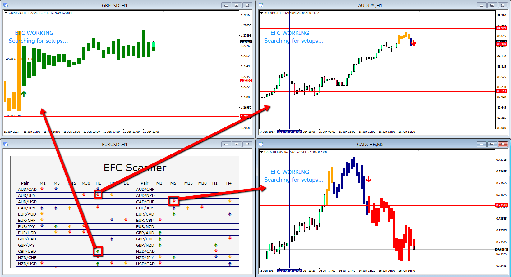 EFC Indicator- The Best MT4 Trading Indicator - Trading Strategy Guides